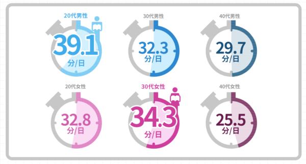 日本人の1日の平均読書時間