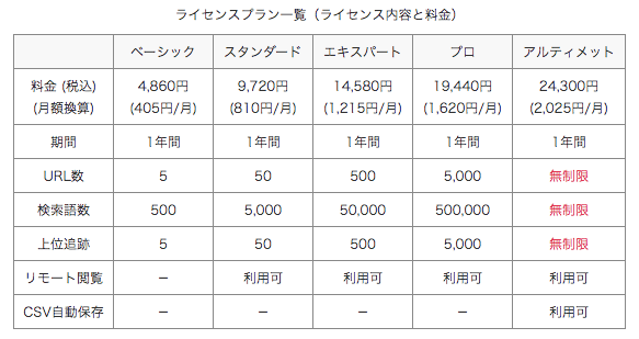 GRCの料金一覧表